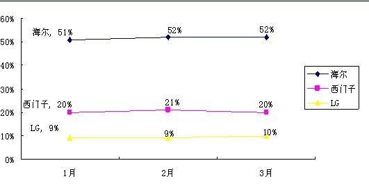 惠而浦wf533电路图